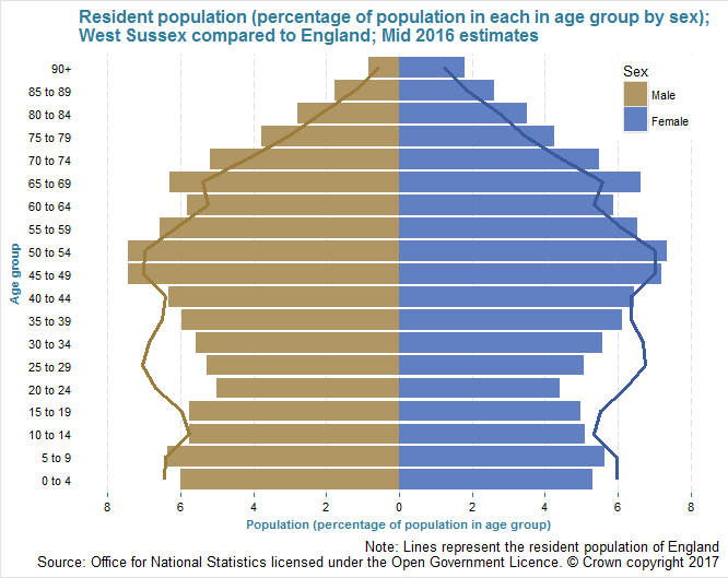 Population Pyramid Mid 2016 estimates West Sussex and England