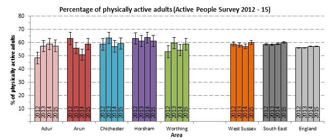 Physical Activity 2012-15