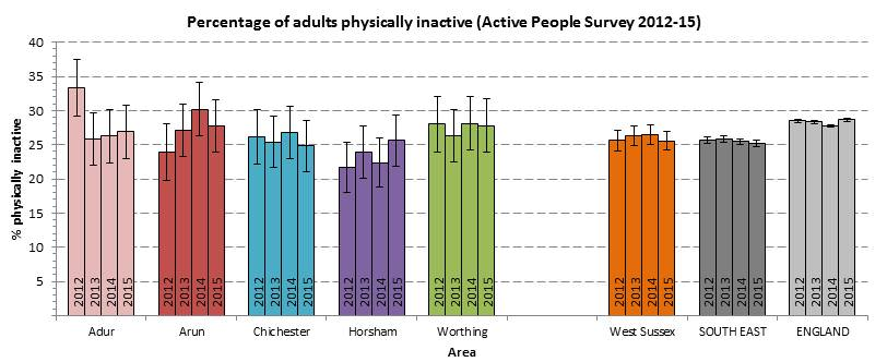 Physically Inactive - CWS - 2012-15
