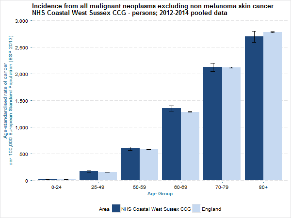 The age standardised rate of new cases per year per 100,000 European Standard Population (2013) for NHS Coastal West Sussex CCG and England in 2012-14 by age group