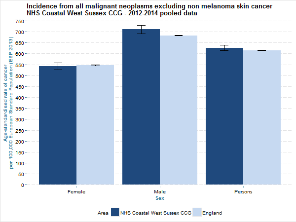 The directly age-standardised incidence rate (per year, per 100,000 European Standard Population) of malignant neoplasms diagnosed between 2012 and 2014 in NHS Coastal West Sussex CCG and England