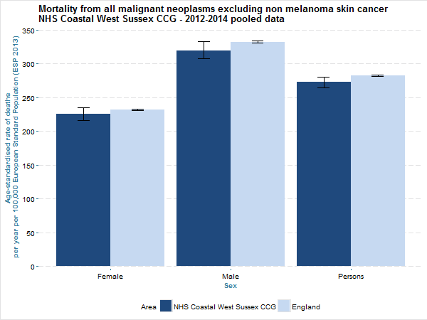 Mortality from all non-malignant neoplasms excluding non-melanoma skin cancer NHS Coastal West Sussex CCG 2012-14 pooled data