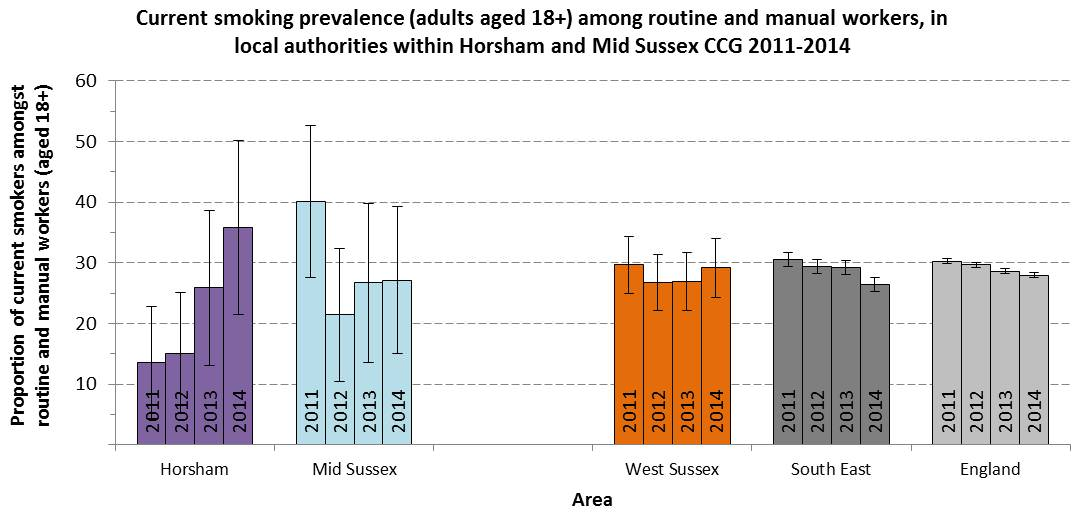 Current smoking prevalence in routine and manual workers