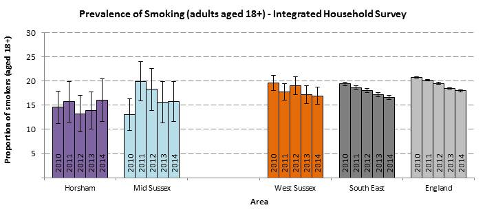 Horsham and Mid Sussex CCG Smoking Prevalence