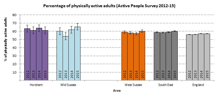 Physical Activity Horsham and Mid Sussex 2012-15